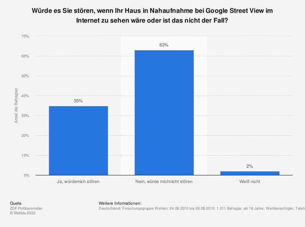 Statistik: Würde es Sie stören, wenn Ihr Haus in Nahaufnahme bei Google Street View im Internet zu sehen wäre oder ist das nicht der Fall? | Statista