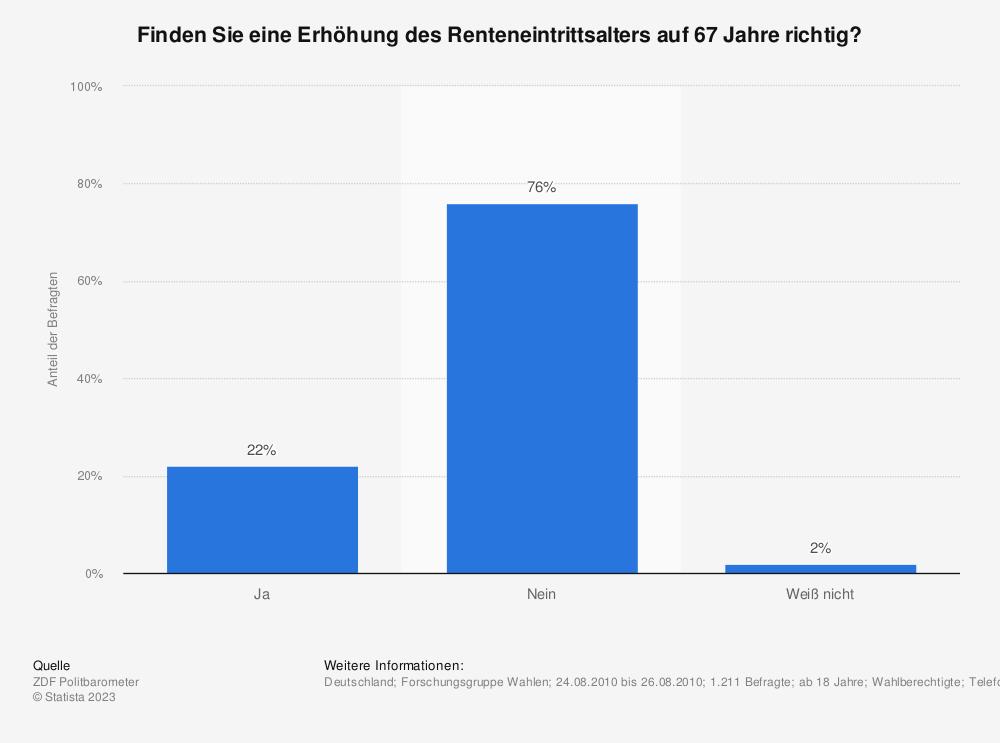 Statistik: Finden Sie eine Erhöhung des Renteneintrittsalters auf 67 Jahre richtig? | Statista