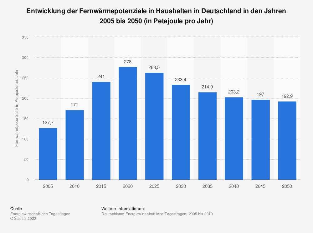 Statistik: Entwicklung der Fernwärmepotenziale in Haushalten in Deutschland in den Jahren 2005 bis 2050 (in Petajoule pro Jahr) | Statista