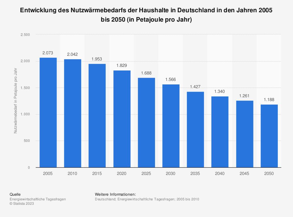 Statistik: Entwicklung des Nutzwärmebedarfs der Haushalte in Deutschland in den Jahren 2005 bis 2050 (in Petajoule pro Jahr) | Statista