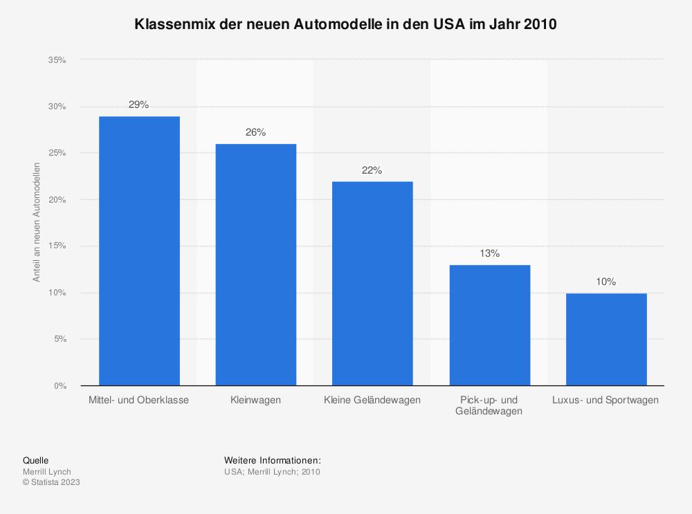 Statistik: Klassenmix der neuen Automodelle in den USA im Jahr 2010   Statista
