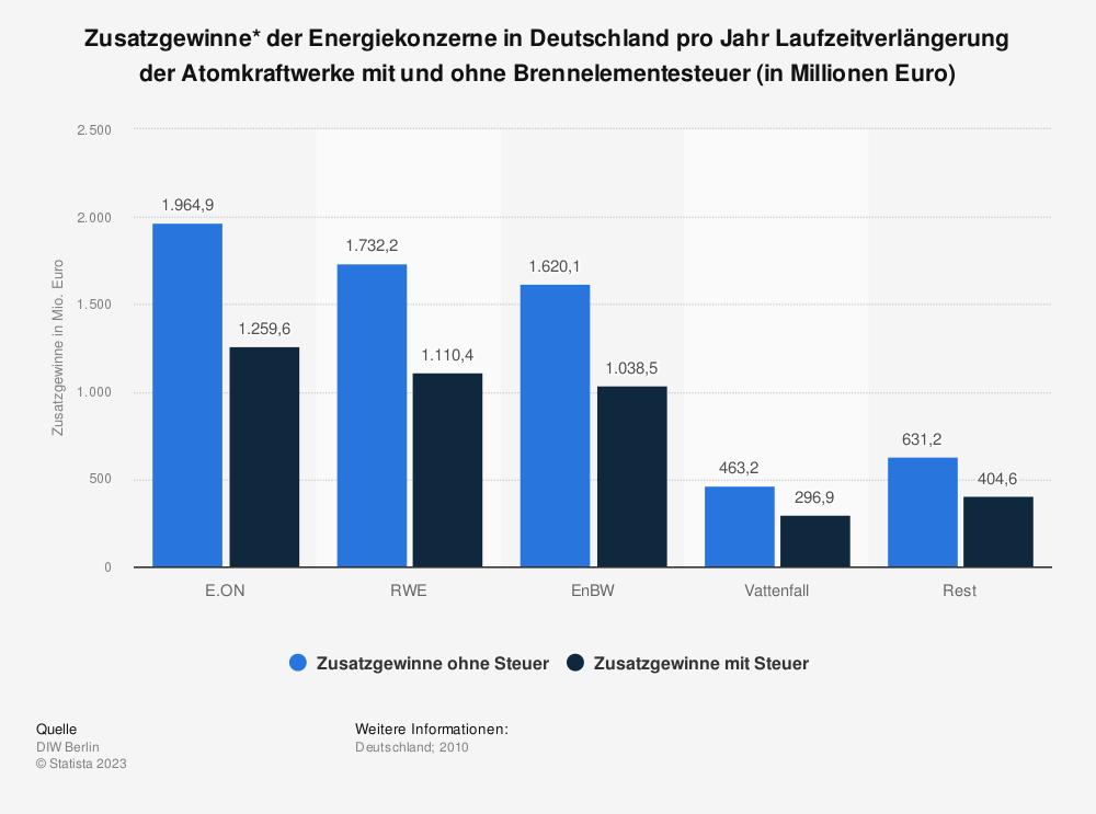 Statistik: Zusatzgewinne* der Energiekonzerne in Deutschland pro Jahr Laufzeitverlängerung der Atomkraftwerke mit und ohne Brennelementesteuer (in Millionen Euro)  | Statista