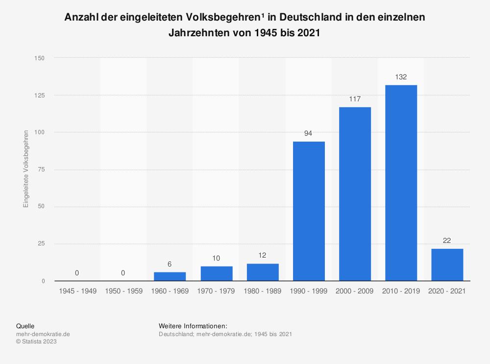 Statistik: Anzahl der eingeleiteten Volksbegehren* in Deutschland in den einzelnen Jahrzehnten von 1950 bis 2016 | Statista