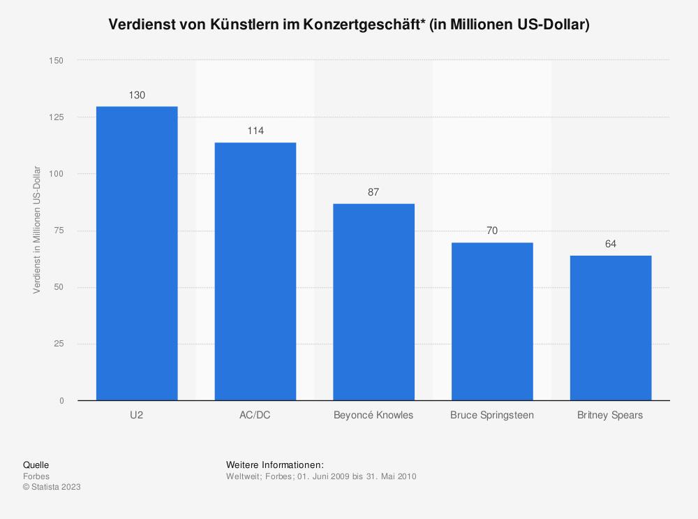 Statistik: Verdienst von Künstlern im Konzertgeschäft* (in Millionen US-Dollar) | Statista
