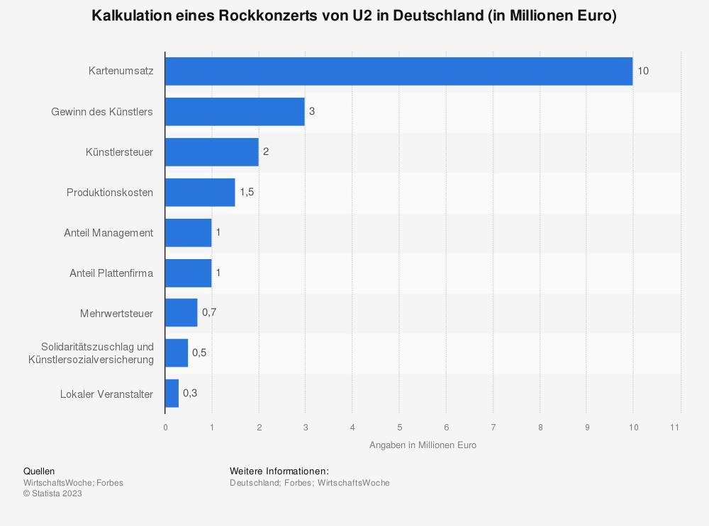 Statistik: Kalkulation eines Rockkonzerts von U2 in Deutschland (in Millionen Euro) | Statista