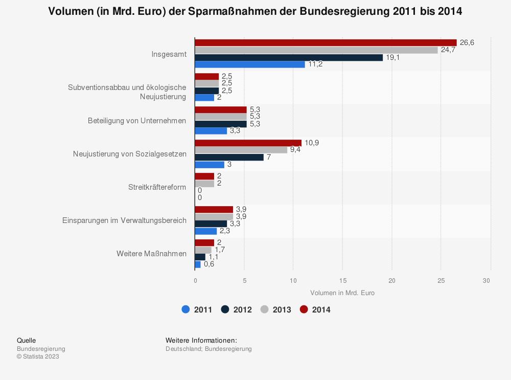 Statistik: Volumen (in Mrd. Euro) der Sparmaßnahmen der Bundesregierung 2011 bis 2014 | Statista