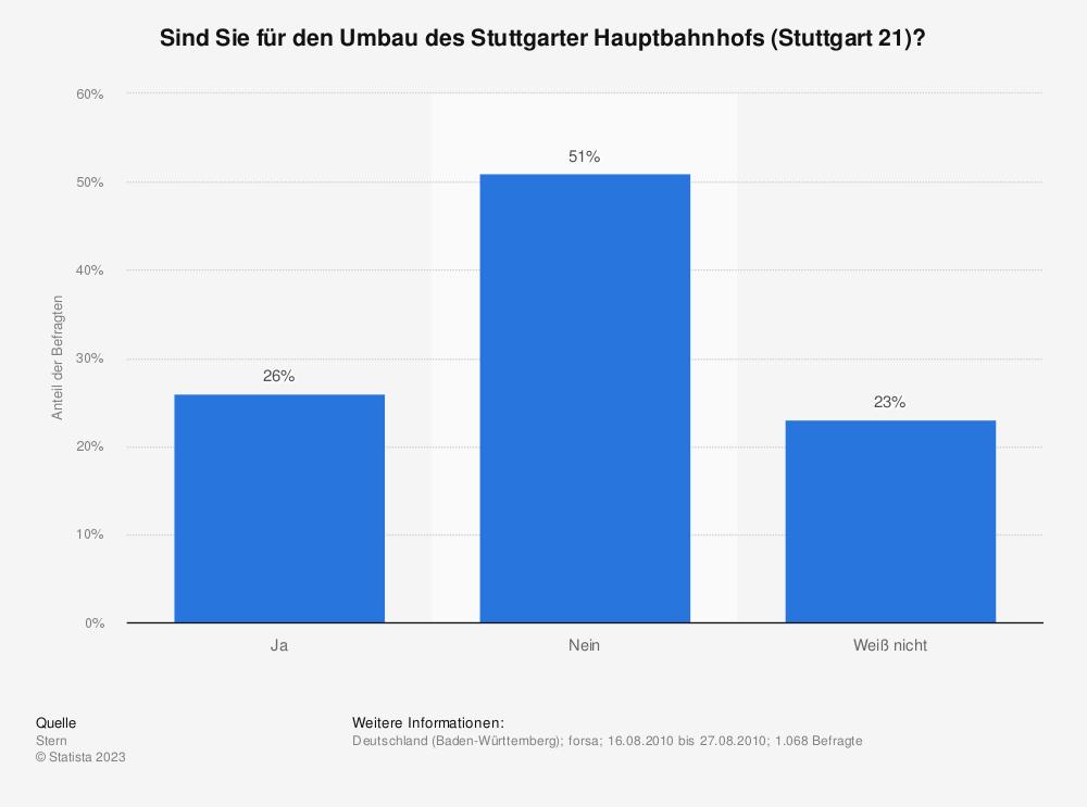 Statistik: Sind Sie für den Umbau des Stuttgarter Hauptbahnhofs (Stuttgart 21)? | Statista