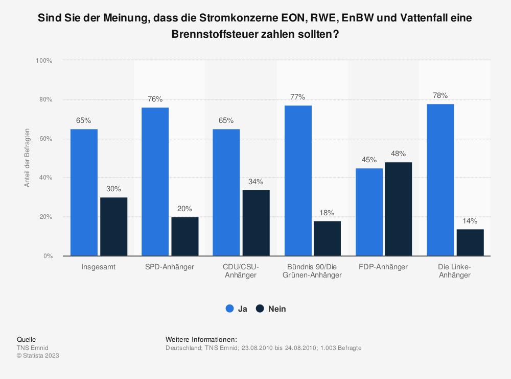 Statistik: Sind Sie der Meinung, dass die Stromkonzerne EON, RWE, EnBW und Vattenfall eine Brennstoffsteuer zahlen sollten? | Statista