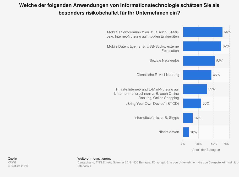 Statistik: Welche der folgenden Anwendungen von Informationstechnologie schätzen Sie als besonders risikobehaftet für Ihr Unternehmen ein? | Statista