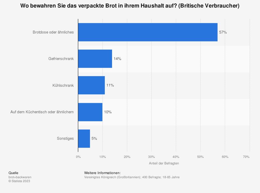 Statistik: Wo bewahren Sie das verpackte Brot in ihrem Haushalt auf? (Britische Verbraucher) | Statista