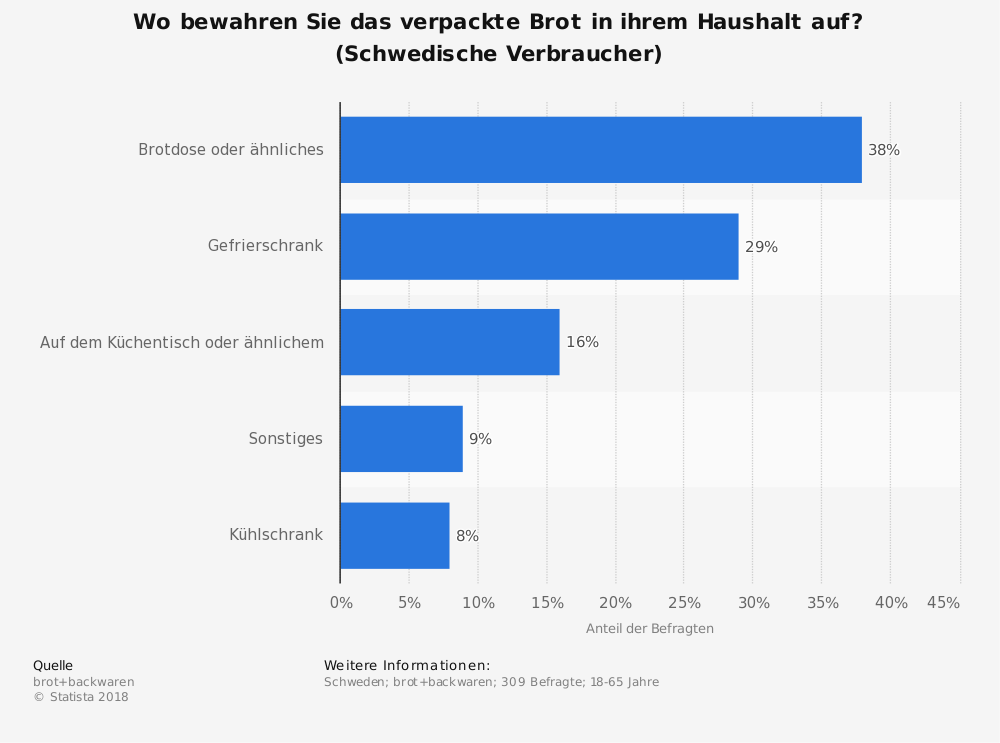 Statistik: Wo bewahren Sie das verpackte Brot in ihrem Haushalt auf? (Schwedische Verbraucher) | Statista