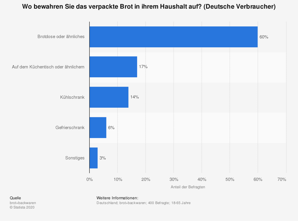 Statistik: Wo bewahren Sie das verpackte Brot in ihrem Haushalt auf? (Deutsche Verbraucher) | Statista