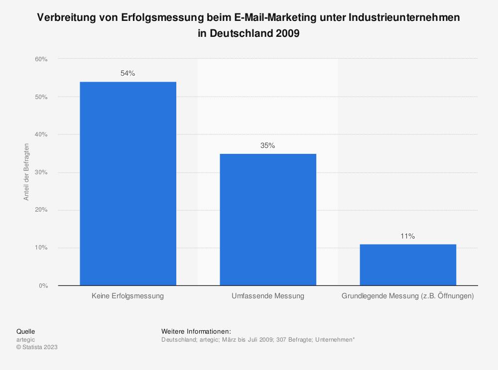 Statistik: Verbreitung von Erfolgsmessung beim E-Mail-Marketing unter Industrieunternehmen in Deutschland 2009 | Statista