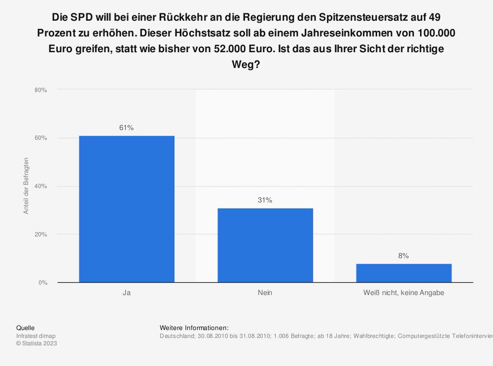 Statistik: Die SPD will bei einer Rückkehr an die Regierung den Spitzensteuersatz auf 49 Prozent zu erhöhen. Dieser Höchstsatz soll ab einem Jahreseinkommen von 100.000 Euro greifen, statt wie bisher von 52.000 Euro. Ist das aus Ihrer Sicht der richtige Weg? | Statista