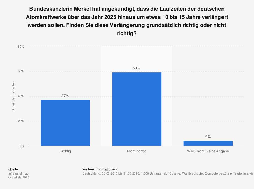 Statistik: Bundeskanzlerin Merkel hat angekündigt, dass die Laufzeiten der deutschen Atomkraftwerke über das Jahr 2025 hinaus um etwas 10 bis 15 Jahre verlängert werden sollen. Finden Sie diese Verlängerung grundsätzlich richtig oder nicht richtig? | Statista