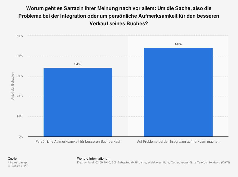 Statistik: Worum geht es Sarrazin Ihrer Meinung nach vor allem: Um die Sache, also die Probleme bei der Integration oder um persönliche Aufmerksamkeit für den besseren Verkauf seines Buches? | Statista