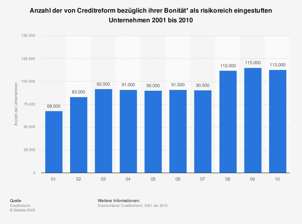 Statistik: Anzahl der von Creditreform bezüglich ihrer Bonität* als risikoreich eingestuften Unternehmen 2001 bis 2010 | Statista