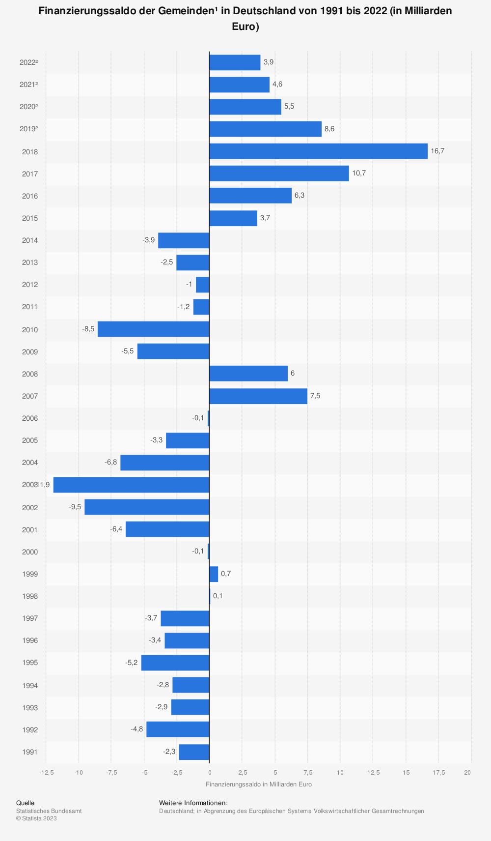 Statistik: Finanzierungssaldo der Gemeinden* in Deutschland von 2012 bis 2017 (in Milliarden Euro) | Statista
