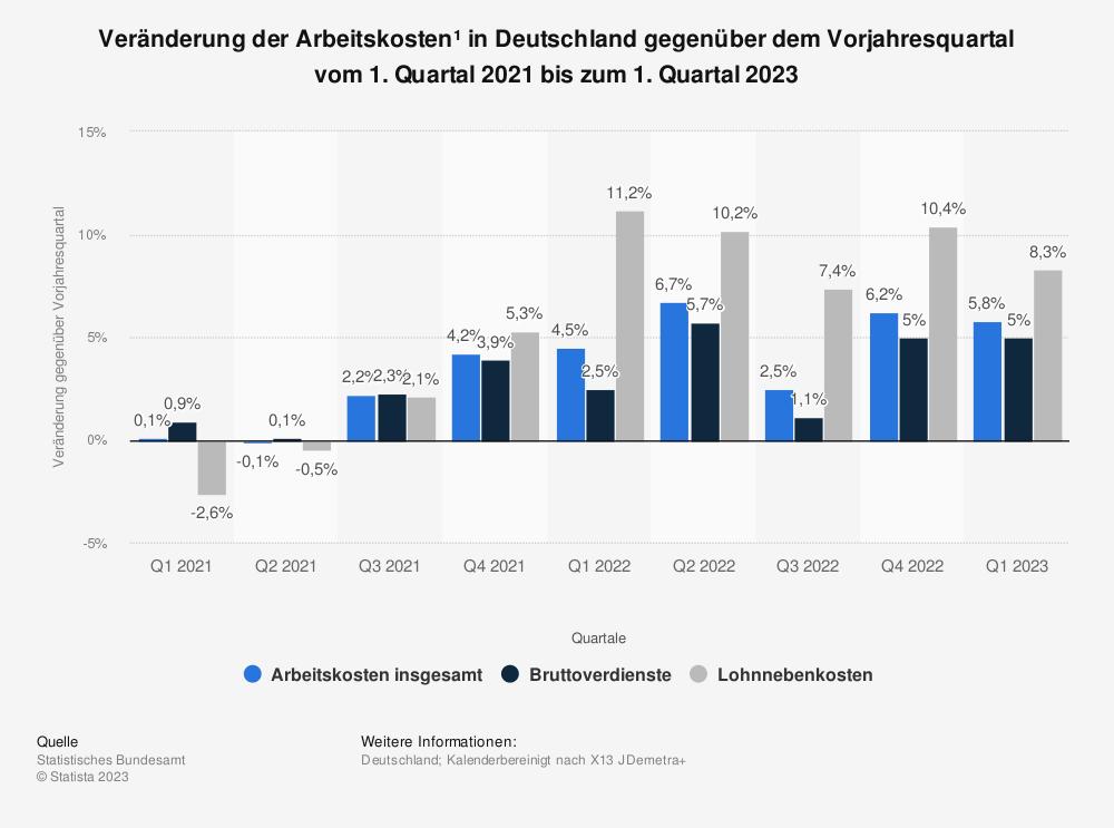 Statistik: Veränderung der Arbeitskosten* in Deutschland gegenüber dem Vorjahresquartal vom 1. Quartal 2013 bis 1. Quartal 2015 | Statista