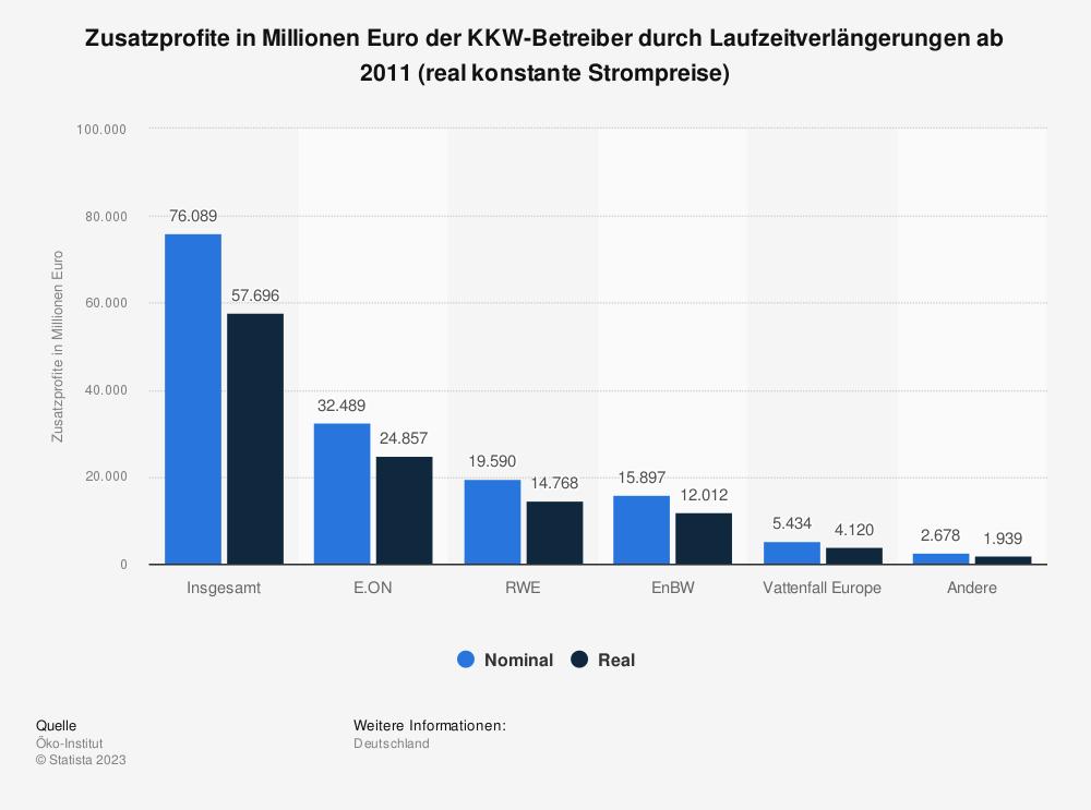 Statistik: Zusatzprofite in Millionen Euro der KKW-Betreiber durch Laufzeitverlängerungen ab 2011 (real konstante Strompreise) | Statista