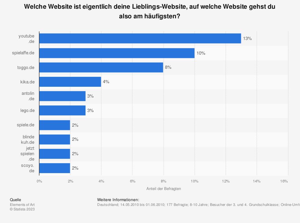 Statistik: Welche Website ist eigentlich deine Lieblings-Website, auf welche Website gehst du also am häufigsten? | Statista