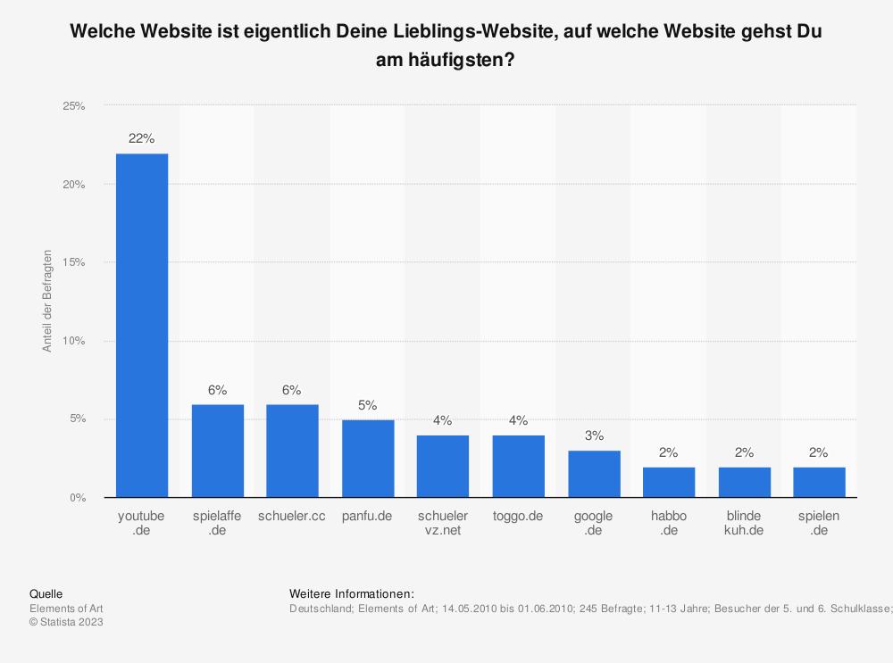 Statistik: Welche Website ist eigentlich Deine Lieblings-Website, auf welche Website gehst Du am häufigsten? | Statista