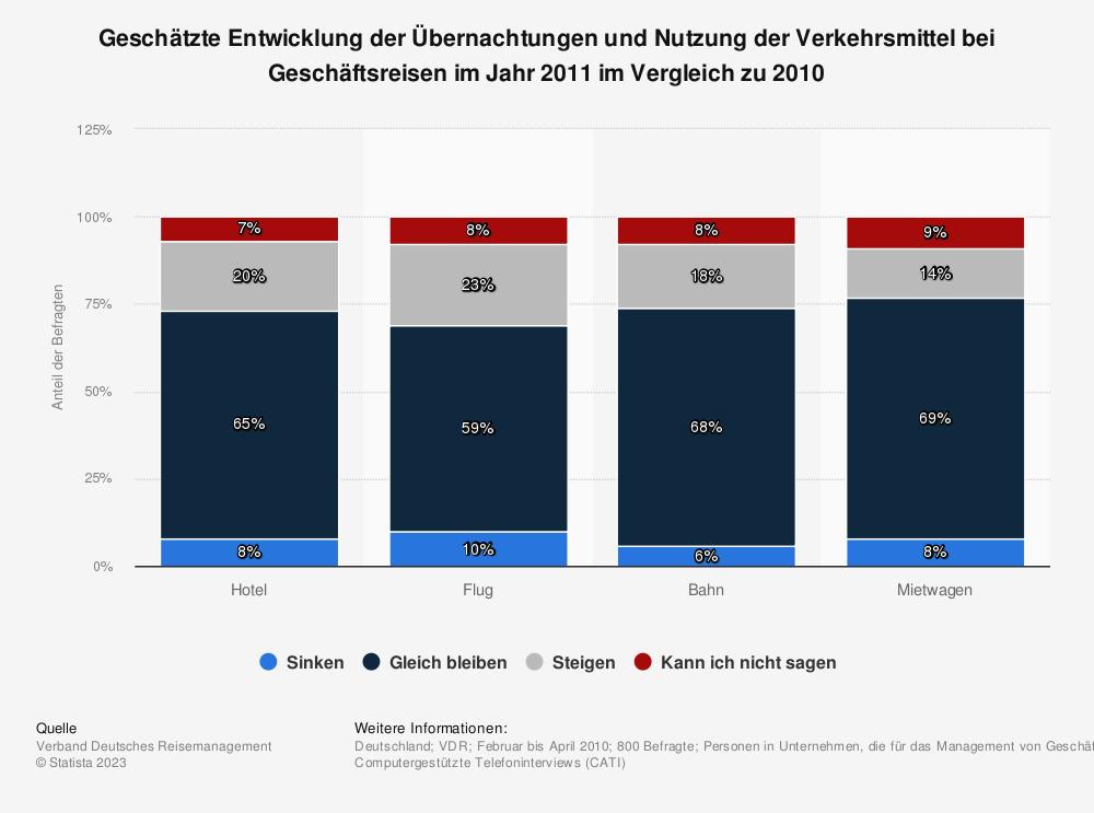 Statistik: Geschätzte Entwicklung der Übernachtungen und Nutzung der Verkehrsmittel bei Geschäftsreisen im Jahr 2011 im Vergleich zu 2010 | Statista