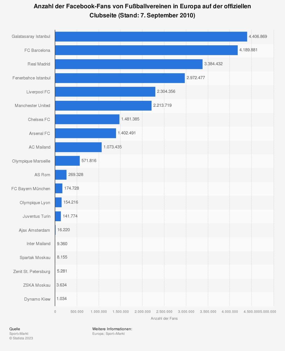 Statistik: Anzahl der Facebook-Fans von Fußballvereinen in Europa auf der offiziellen Clubseite (Stand: 7. September 2010) | Statista
