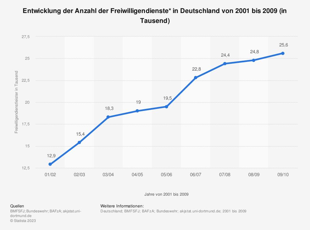 Statistik: Entwicklung der Anzahl der Freiwilligendienste* in Deutschland von 2001 bis 2009 (in Tausend) | Statista