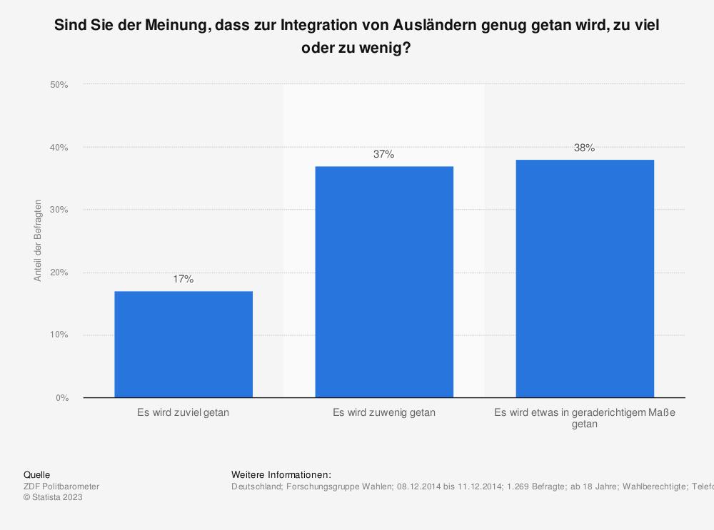 Statistik: Sind Sie der Meinung, dass zur Integration von Ausländern genug getan wird, zu viel oder zu wenig? | Statista
