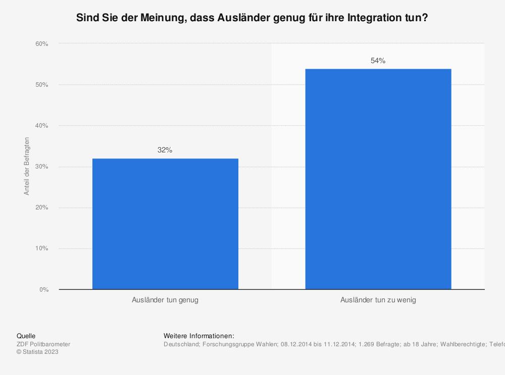 Statistik: Sind Sie der Meinung, dass Ausländer genug für ihre Integration tun? | Statista