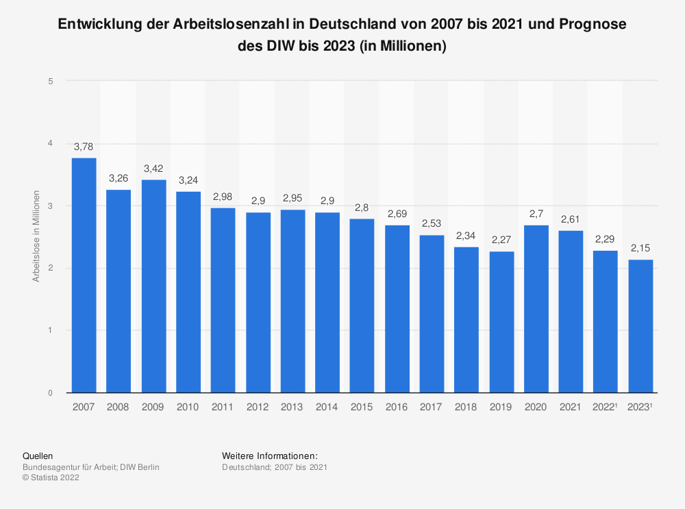 Statistik: Entwicklung der Arbeitslosenzahl in Deutschland von 2007 bis 2018 und Prognose des DIW bis 2020 (in Millionen) | Statista