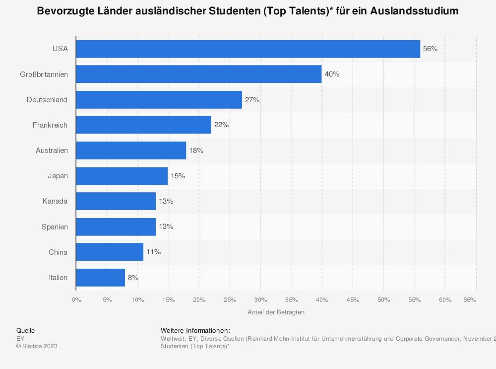 Statistik: Bevorzugte Länder ausländischer Studenten (Top Talents)* für ein Auslandsstudium | Statista