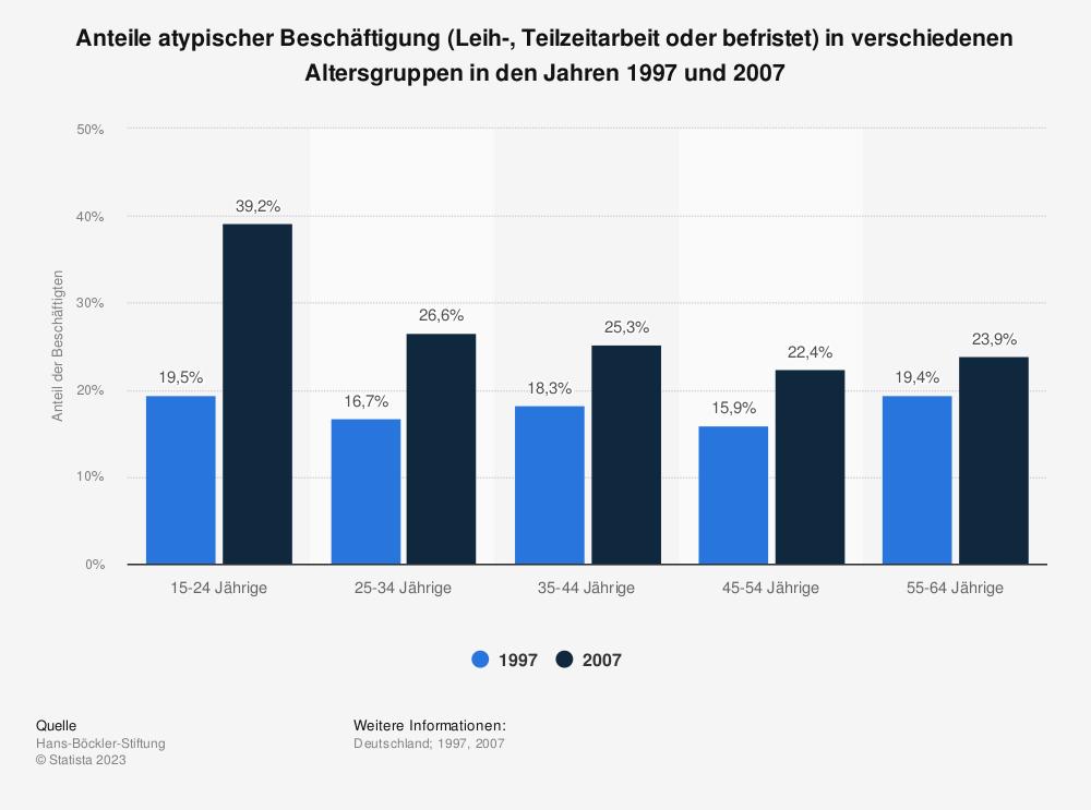 Statistik: Anteile atypischer Beschäftigung (Leih-, Teilzeitarbeit oder befristet) in verschiedenen Altersgruppen in den Jahren 1997 und 2007 | Statista