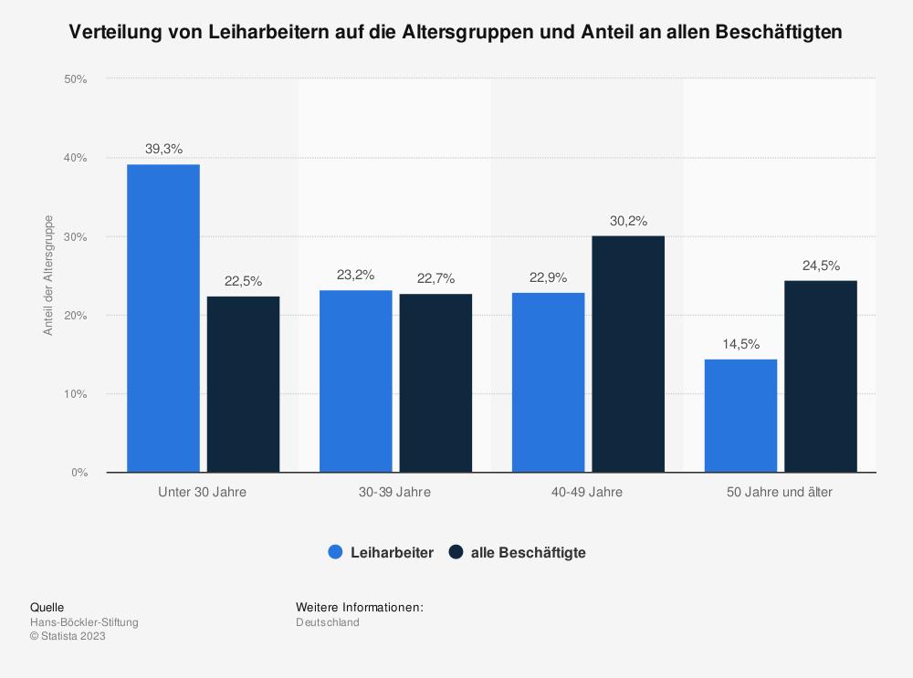Statistik: Verteilung von Leiharbeitern auf die Altersgruppen und Anteil an allen Beschäftigten   Statista