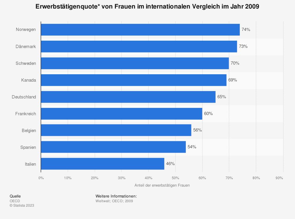 Statistik: Erwerbstätigenquote* von Frauen im internationalen Vergleich im Jahr 2009 | Statista