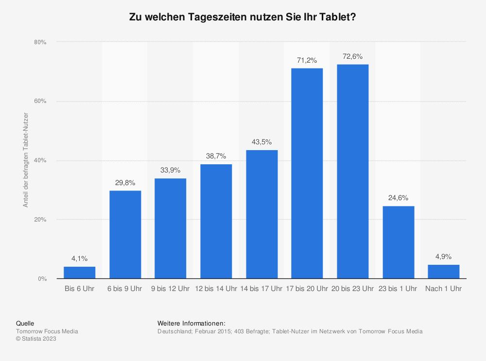 Statistik: Zu welchen Tageszeiten nutzen Sie Ihr Tablet? | Statista