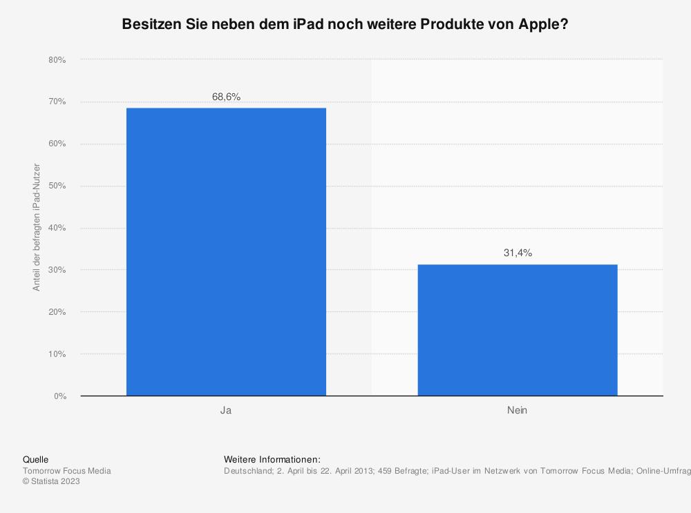 Statistik: Besitzen Sie neben dem iPad noch weitere Produkte von Apple? | Statista