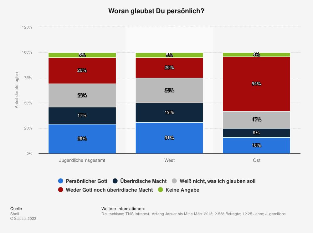 Statistik: Woran glaubst Du persönlich? | Statista