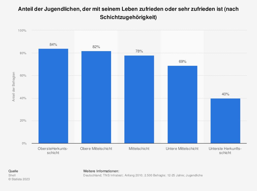 Statistik: Anteil der Jugendlichen, der mit seinem Leben zufrieden oder sehr zufrieden ist (nach Schichtzugehörigkeit)   Statista