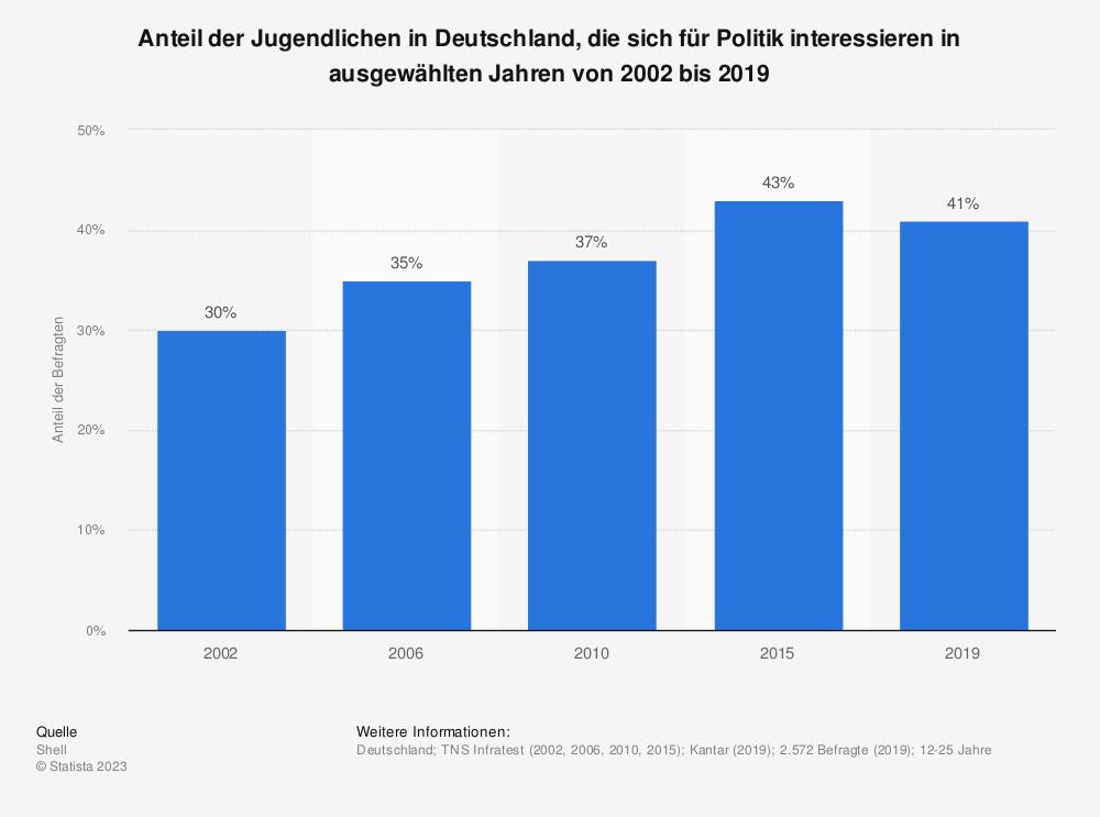 Statistik: Anteil der Jugendlichen in Deutschland, die sich für Politik interessieren in ausgewählten Jahren von 2002 bis 2019 | Statista