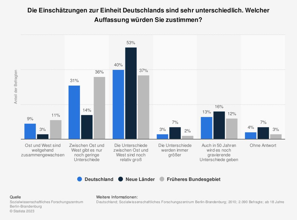 Statistik: Die Einschätzungen zur Einheit Deutschlands sind sehr unterschiedlich. Welcher Auffassung würden Sie zustimmen? | Statista