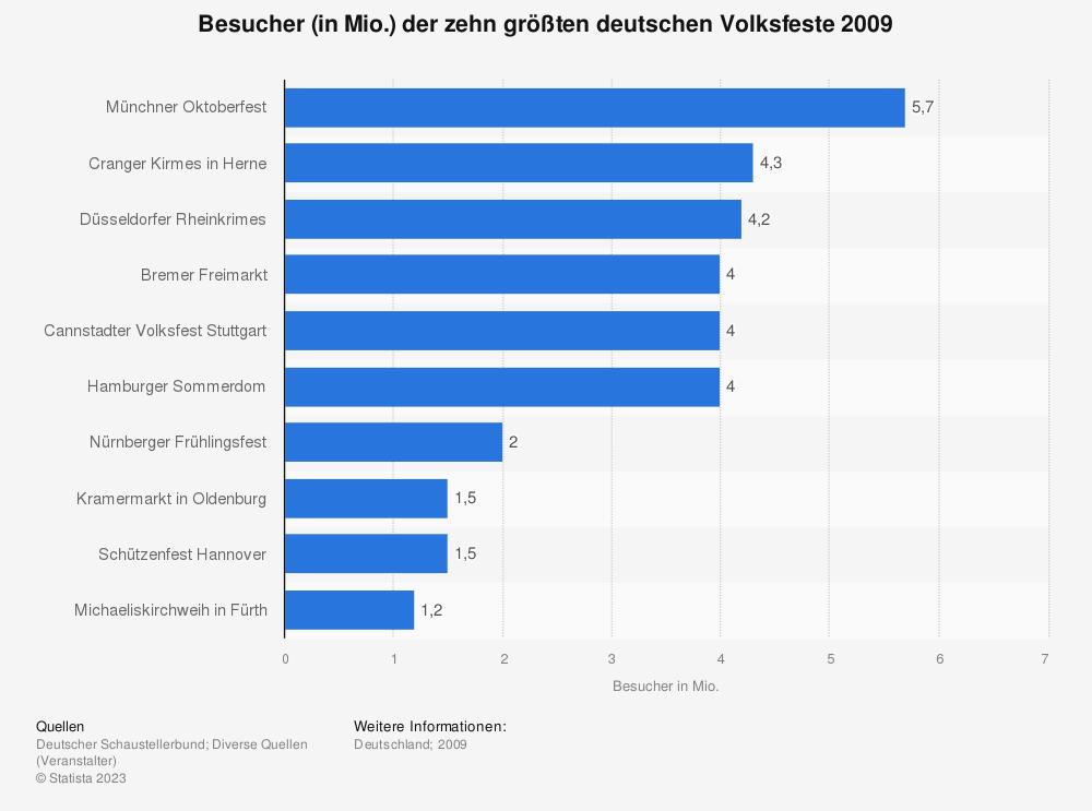 Statistik: Besucher (in Mio.) der zehn größten deutschen Volksfeste 2009   Statista