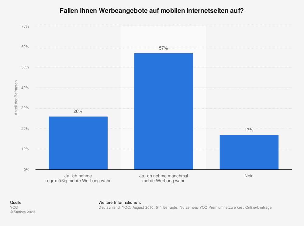 Statistik: Fallen Ihnen Werbeangebote auf mobilen Internetseiten auf? | Statista