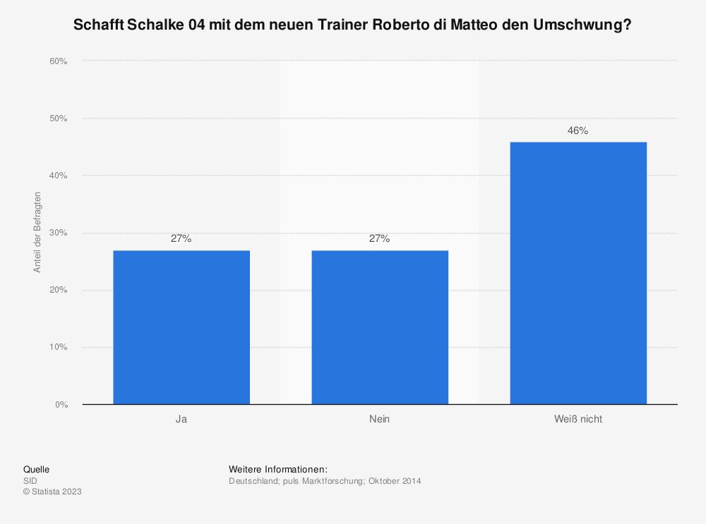 Statistik: Schafft Schalke 04 mit dem neuen Trainer Roberto di Matteo den Umschwung? | Statista