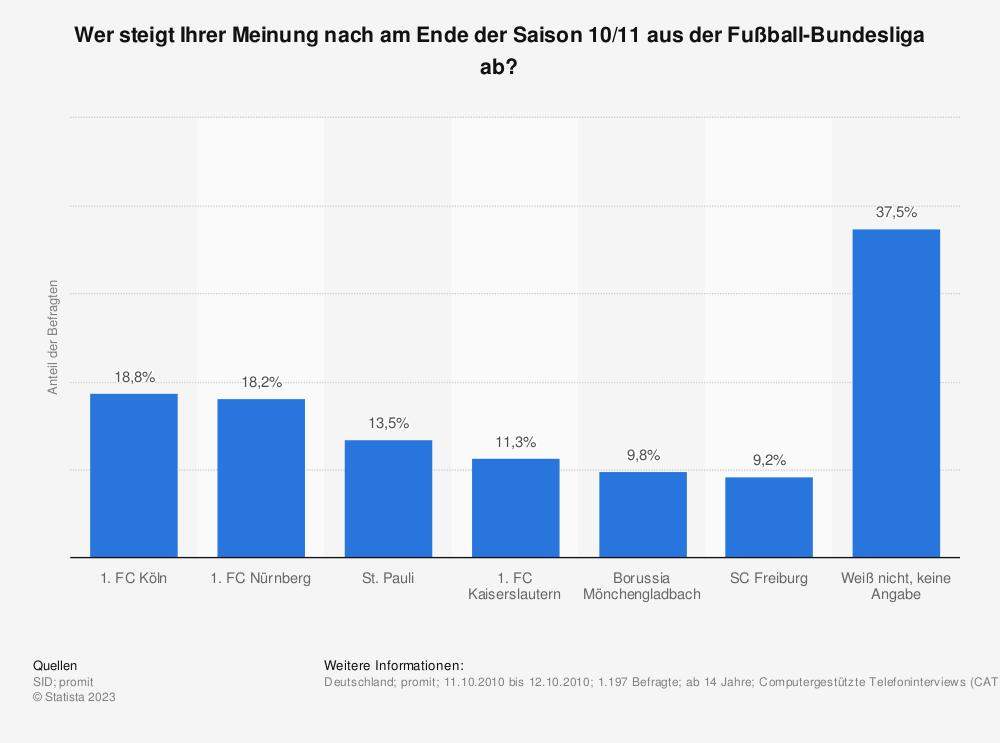 Statistik: Wer steigt Ihrer Meinung nach am Ende der Saison 10/11 aus der Fußball-Bundesliga ab?   Statista
