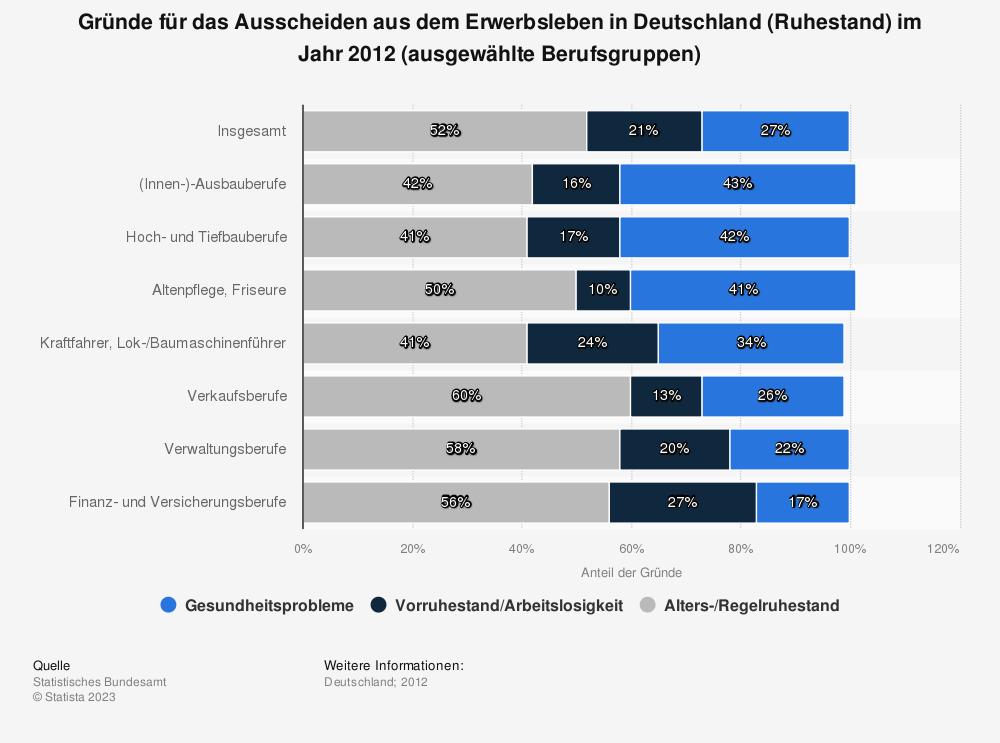 Statistik: Gründe für das Ausscheiden aus dem Erwerbsleben in Deutschland (Ruhestand) im Jahr 2012 (ausgewählte Berufsgruppen) | Statista