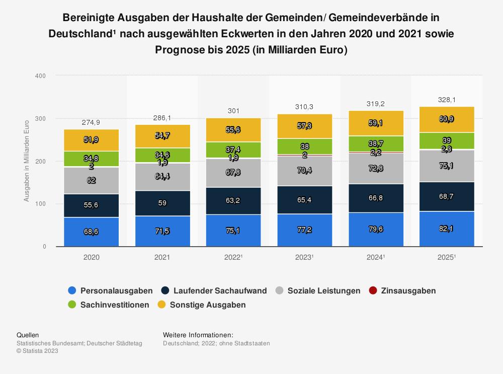 Statistik: Bereinigte Ausgaben der Haushalte der Gemeinden/ Gemeindeverbände in Deutschland¹ nach ausgewählten Eckwerten in den Jahren 2009 und 2019 sowie Prognose für 2020 (in Milliarden Euro) | Statista