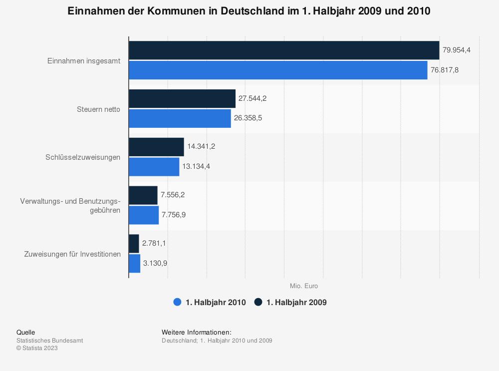 Statistik: Einnahmen der Kommunen in Deutschland im 1. Halbjahr 2009 und 2010 | Statista