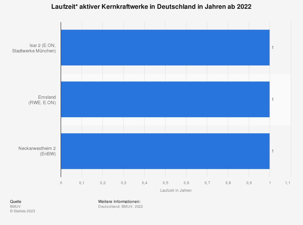 Statistik: Laufzeit* aktiver Kernkraftwerke in Deutschland in Jahren ab 2019 | Statista